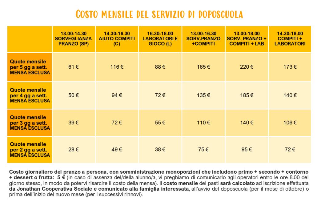 Doposcuola a Santa Giustina-Tabella dei costi 2020