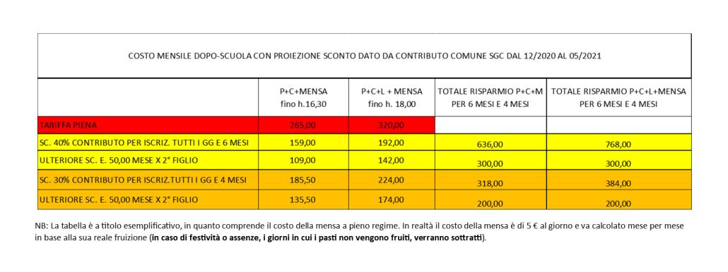 Tabella dei costi con contributo comunale